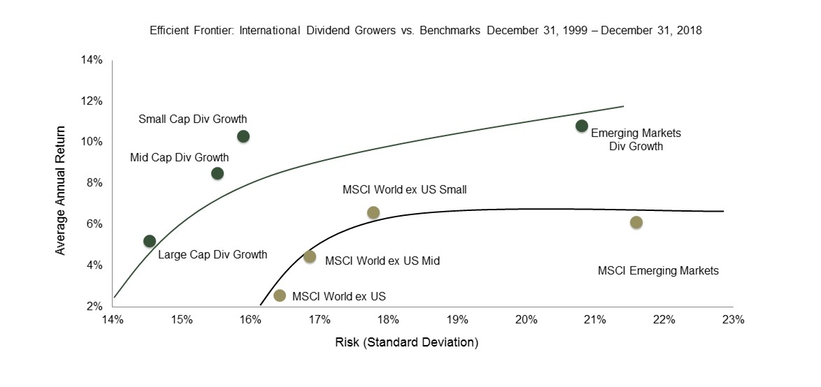 We Believe That Stocks With Sustainable Dividend Growth