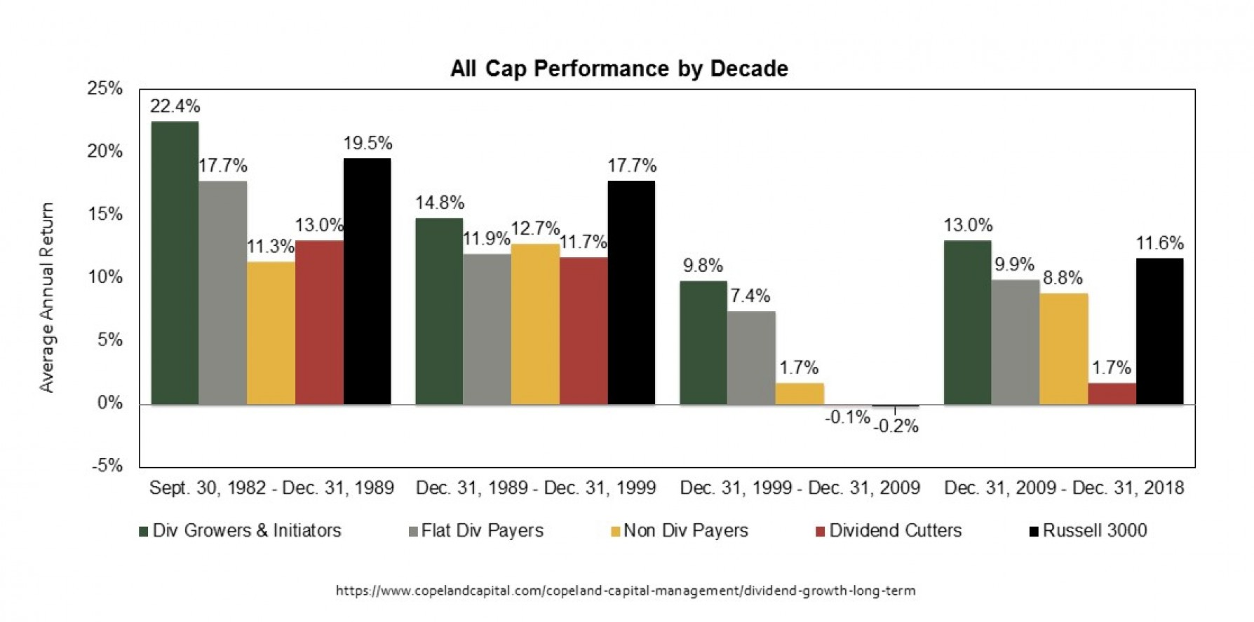 Domestic All Cap Stock Performance by Decade