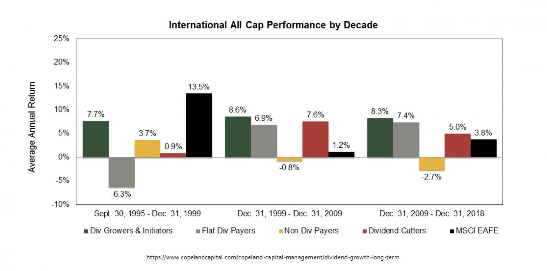 International All Cap Stock Performance by Decade